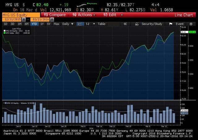 High Yield performance vs. S&P 500
