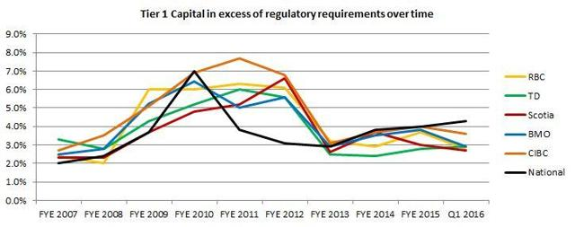 Tier 1 Capital in excess of regulatory requirements over time