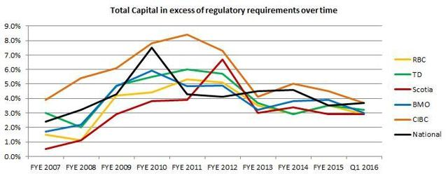 Total Capital in excess of regulatory requirements over time