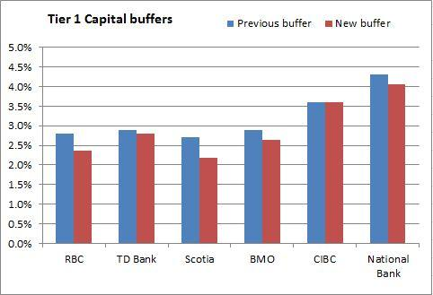 Change in Tier 1 Capital ratio buffers