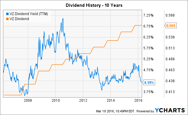 VZ Dividend Yield (<a href=