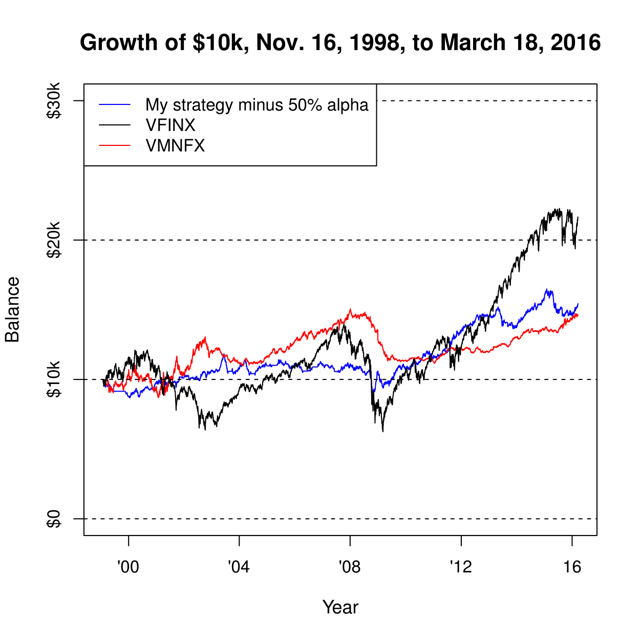 Figure 2. Growth of $10k from Nov. 16, 1998, to March 18, 2016, after subtracting out 50% of VBLTX
