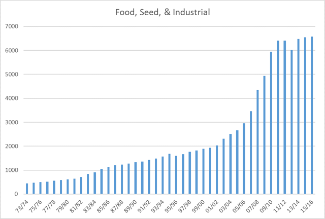 Food, Seed, and Industrial Demand