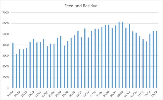 Feed and Residual Demand