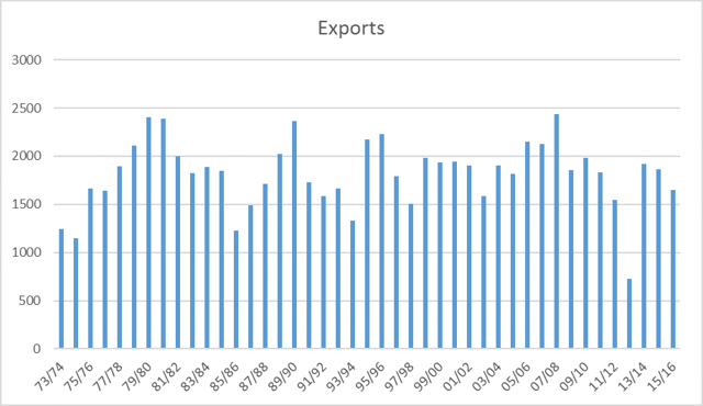 Export Demand