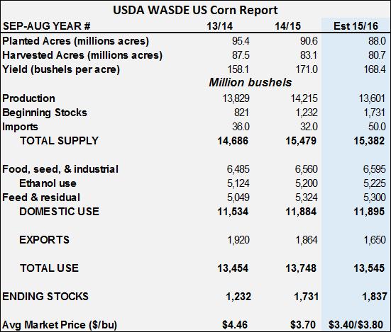 USDA WASDE Report US Corn