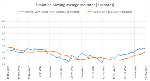 3 month Deviation Moving Average for WTI crude oil contracts