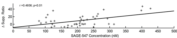 Suppression-Ratio Changes Correlated with SAGE-547 Concentration