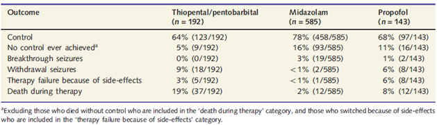 Ferlisi & Shorvon 2012: Overall Outcome of Anaesthetic Therapy