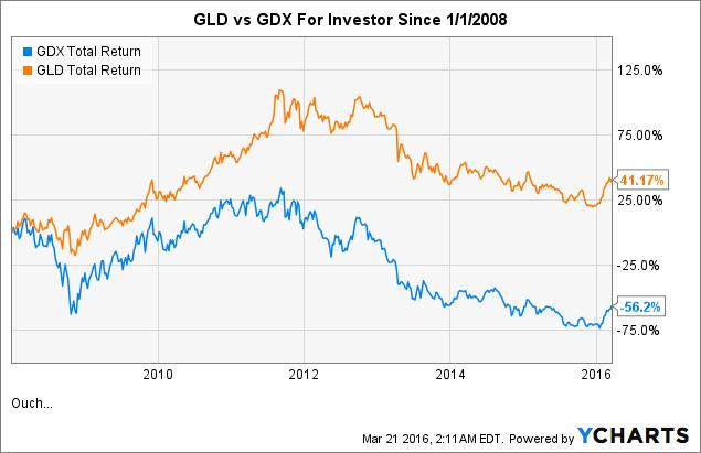 GDX Total Return Price Chart