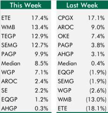 Top5Bottom5GPs_3-18-16_chart