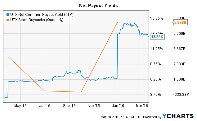 UTX Net Common Payout Yield (<a href=
