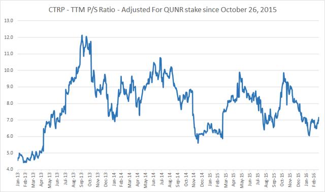 Ctrip Price To Sales Ratio Chart