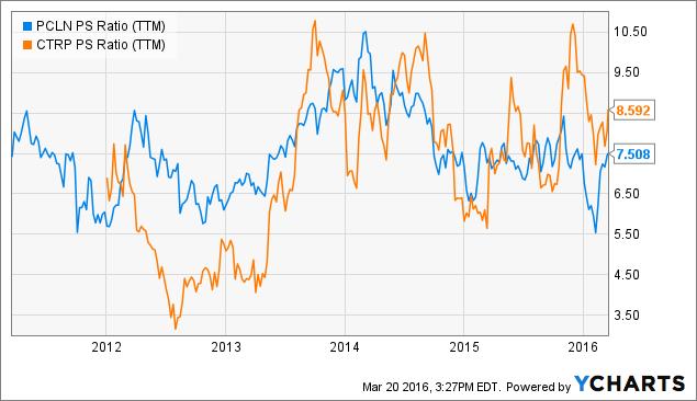 Ctrip Versus Priceline P/S Ratio Chart