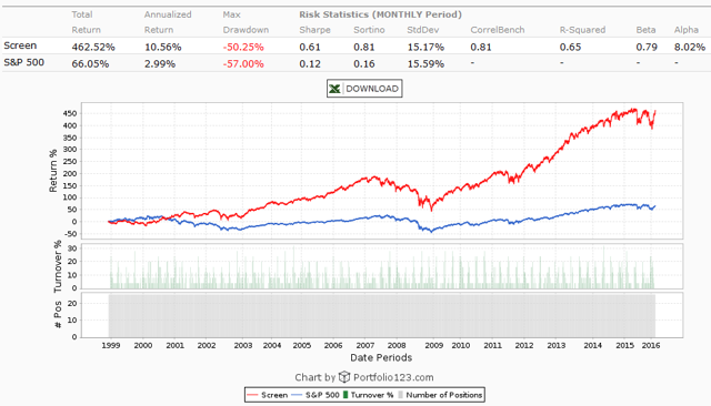 Least liquid growth stocks using volume to earnings ratio