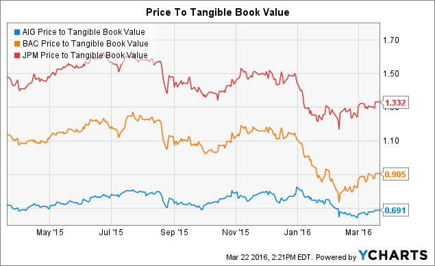 AIG Price to Tangible Book Value Chart