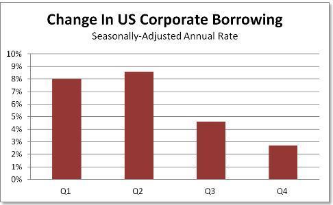 Corporate borrowing SAAR
