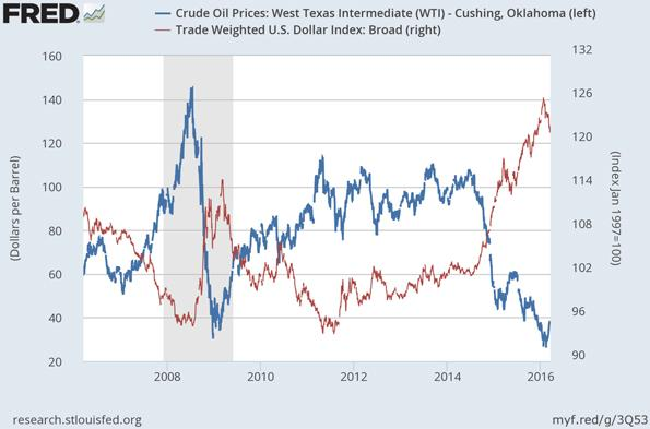 Crude Oil Prices - West Texas Intermediate versus Trade Weighted United States Dollar Index Chart