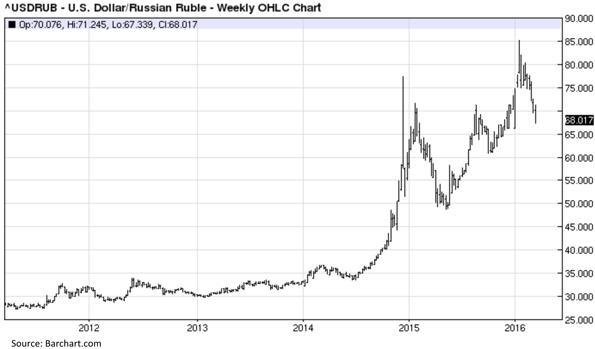 United States Dollar versus Russian Ruble Chart