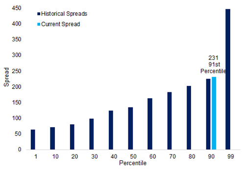 Exhibit 2_Long corporate spreads are rarely cheaper