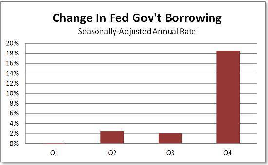 Govt borrowing SAAR