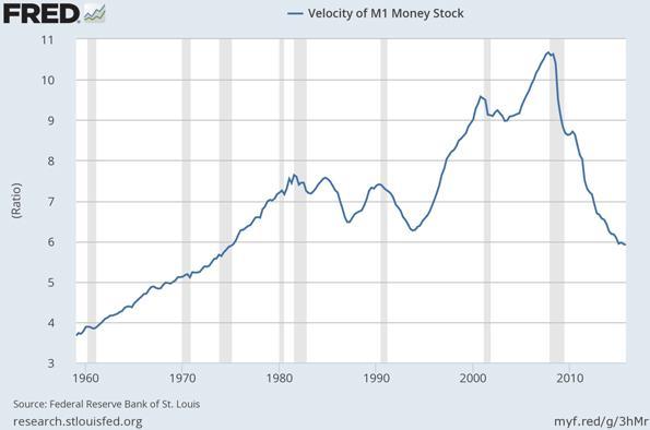 Velocity of M1 Money Stock Chart