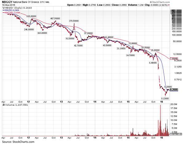 National Bank of Greece Stock Market Chart