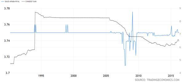 Saudi Arabia Riyal versus Chinese Yuan Chart
