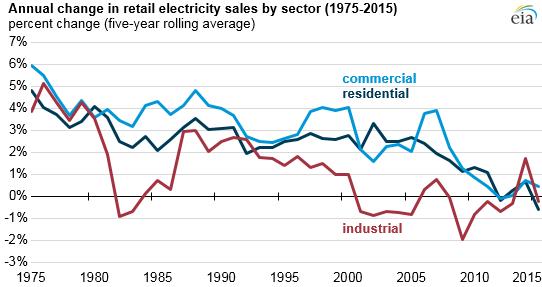 US-electricity-demand