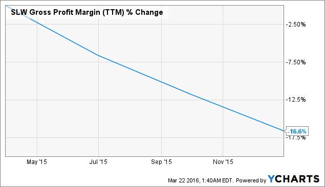 SLW Gross Profit Margin Chart