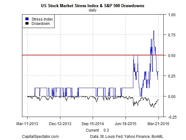 crash.risk.index.sp500.dd.short2016-03-22