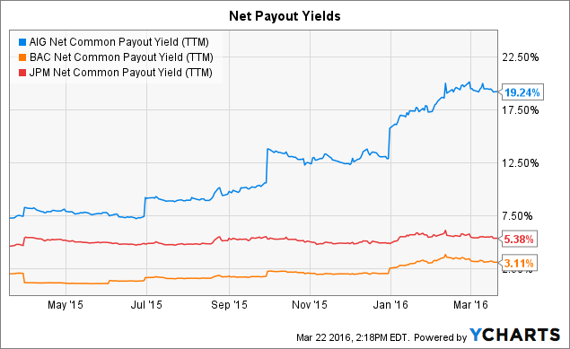 AIG Net Common Payout Yield (<a href=