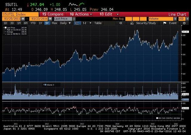 S&P 500 Utility Sub-Sector