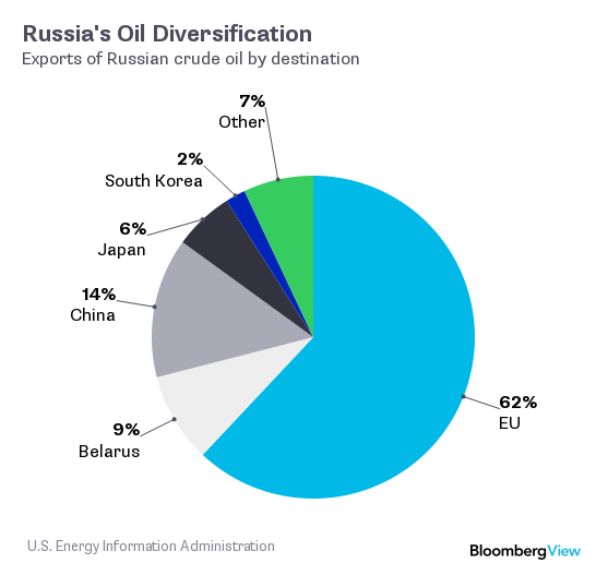 Rdsa Quote: Is Russia The Biggest Reason Behind The Oil Price Crash