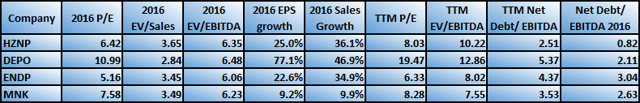 Endo Versus Peers Valuation And Financial Strength