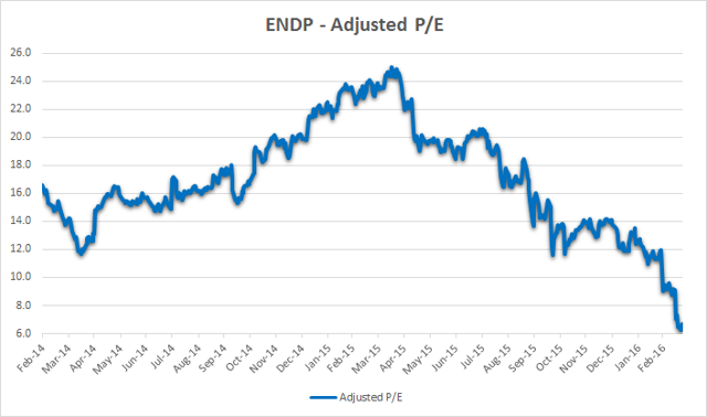 Endo Adjusted P/E Chart