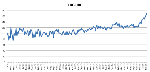 CRC - HRC price spread