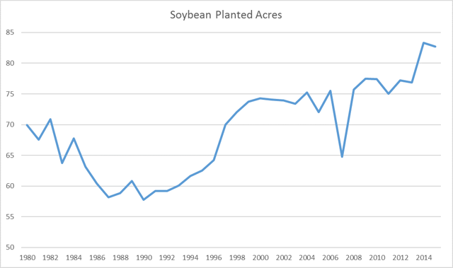 Soybean Planted Acres