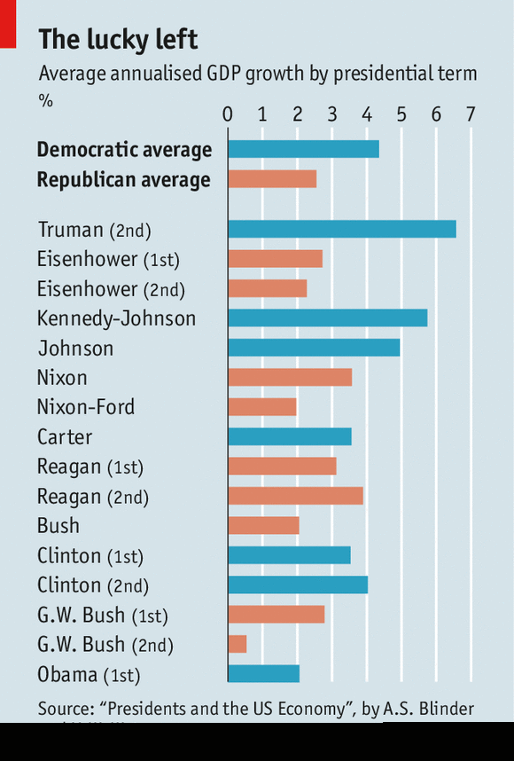 GDP growth Republican vs Democrat