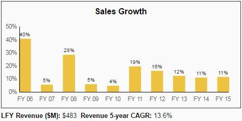 National Retail Properties Dividend