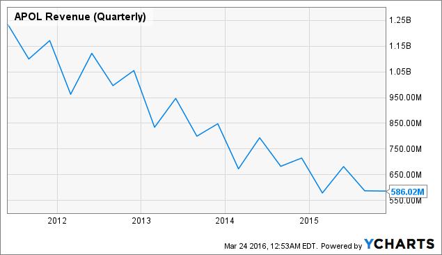 APOL Revenue (Quarterly) Chart