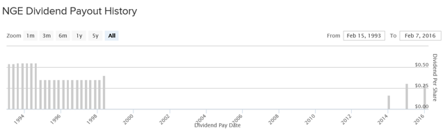 Would you bet on this dividend?