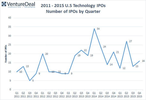 IPOs by Quarter