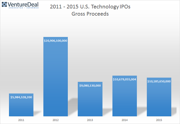 IPO Gross Proceeds Annual