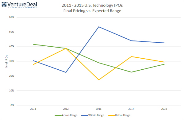 IPO Pricing Vs. Expected Range