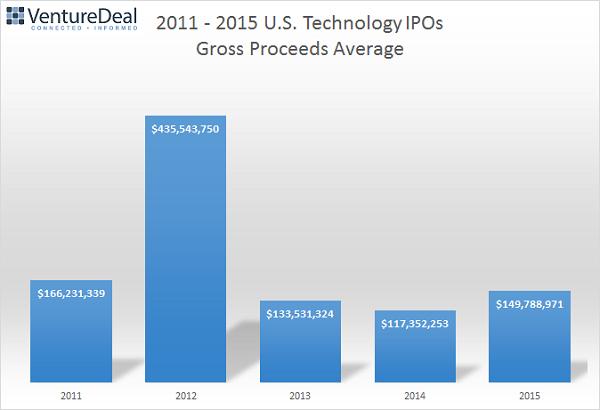 IPO Gross Proceeds Average