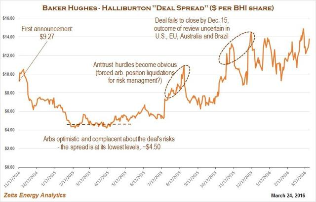 financial analysis of halliburton Halliburton, the second largest oilfield services provider, had a reasonably good 2014 the company did well on the operational and financial front, with revenue and operating earnings growth outpacing the broader industry owing to higher activity in the company's north american.