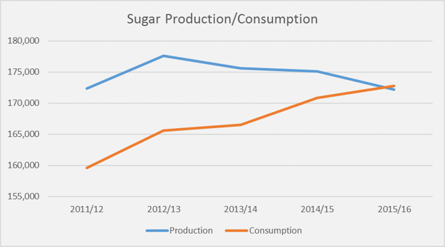 Sugar Production-Consumption