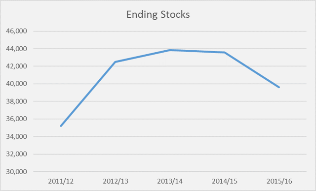 Sugar Ending Stocks