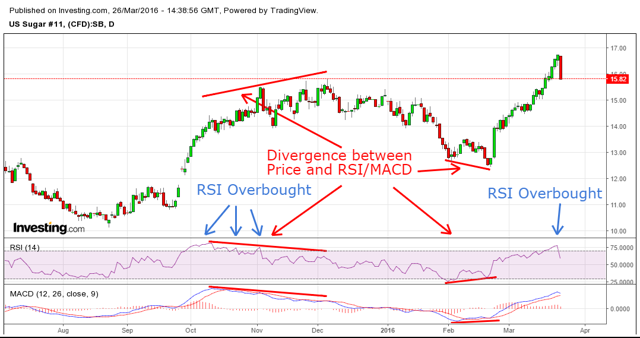 Sugar Divergence